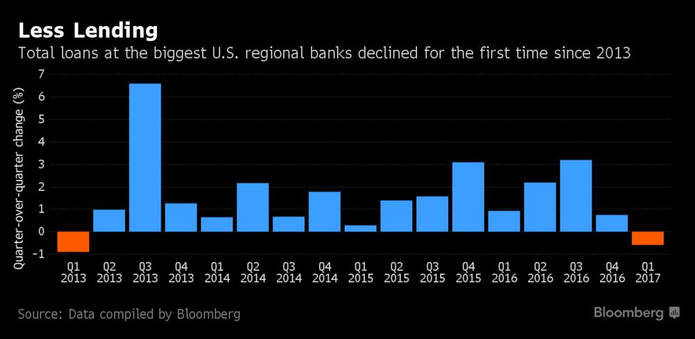Drop In Loans At Regional Banks